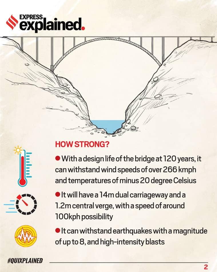 Chenab bridge, Chenab arch bridge, what is Chenab arch bridge, Chenab arch bridge features, Indian Express
