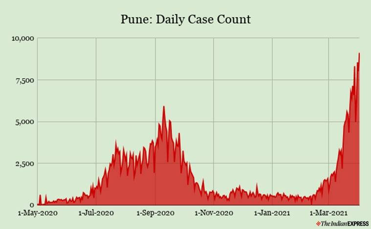 Pune, Pune covid cases, Pune Covid update, Pune news, Pune coronavirus update, Indian Express