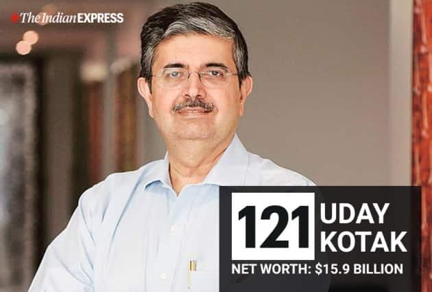 India's 20 richest Billionaires