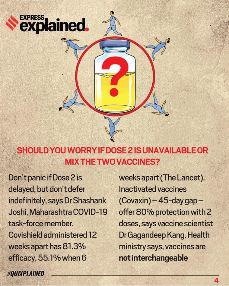Coronavirus vaccine, Covid vaccine, Covaxin, Covishield, India coronavirus vaccination