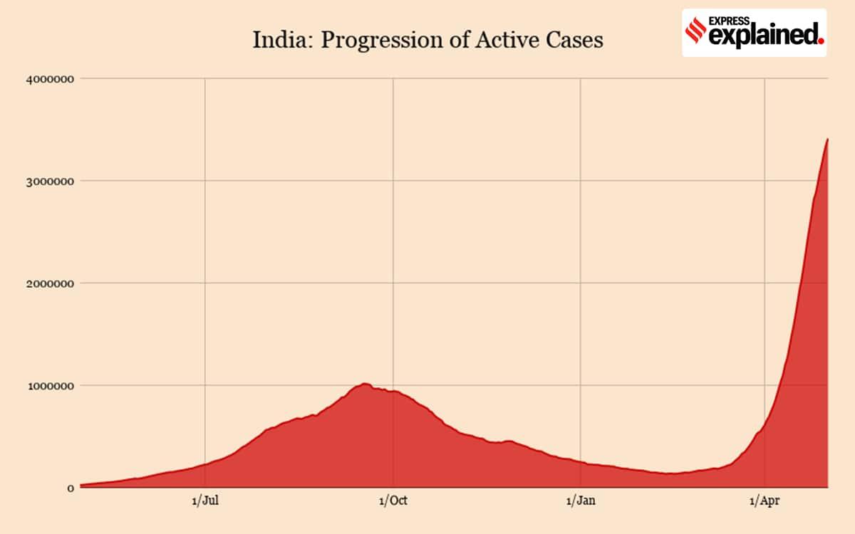India covid 19 cases delhi mumbai peak decrease