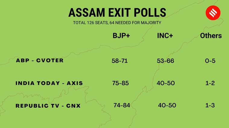 election results, assam election result, assam election results, Assam election results 2021, assam assembly election results, assam assembly election results 2021, assam assembly election results update, assam assembly election results live, assam assembly election results 2021 live update, assam election result 2021, election results 2021, election results live, election results live updates, assam election commission, assam election commission india, assam election results live update