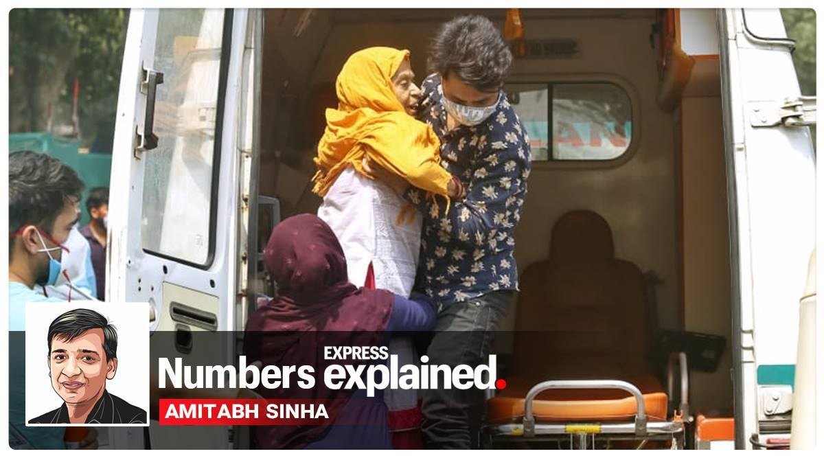 Coronavirus Numbers explained, covid-19 cases in India, India covid cases, India deaths, India covid situation, Covid numbers explained today, India active cases, Explained health, Express Explained