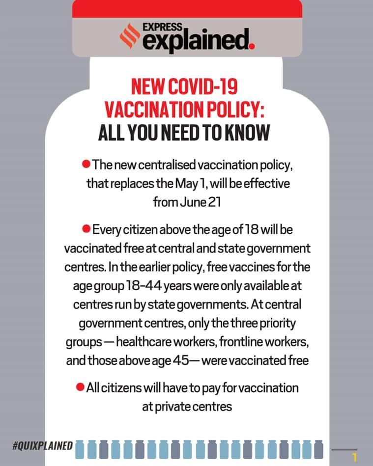 India vaccine policy, vaccination guidelines, Covid vaccines, Coronavirus vaccination