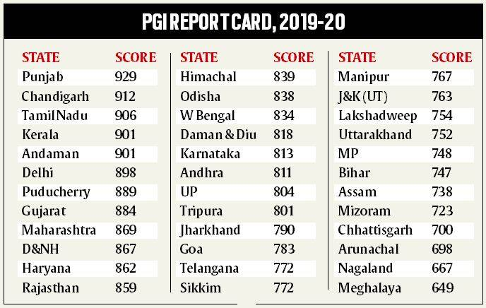 Explained: How Performance Grading Index assesses states in school education  | Explained News,The Indian Express