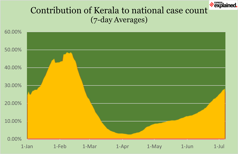 kerala covid, kerala covid case, kerala lockdown, kerala covid lockdown, kerala covid cases news, Kerala covid numbers, where in India are covid cases rising,kerala covid vaccination, kerala covid death rate, express expained, indian express