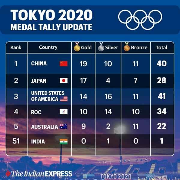 China in medal tally