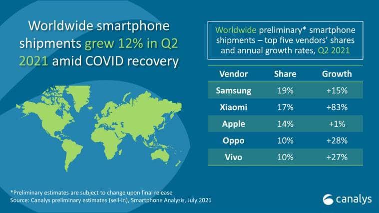 Xiaomi, Xiaomi global market share, Xiaomi market share, Samsung market share, Samsung shipment numbers, Canalys, Canalys research, Xiaomi vs Samsung, Xiaomi vs Apple