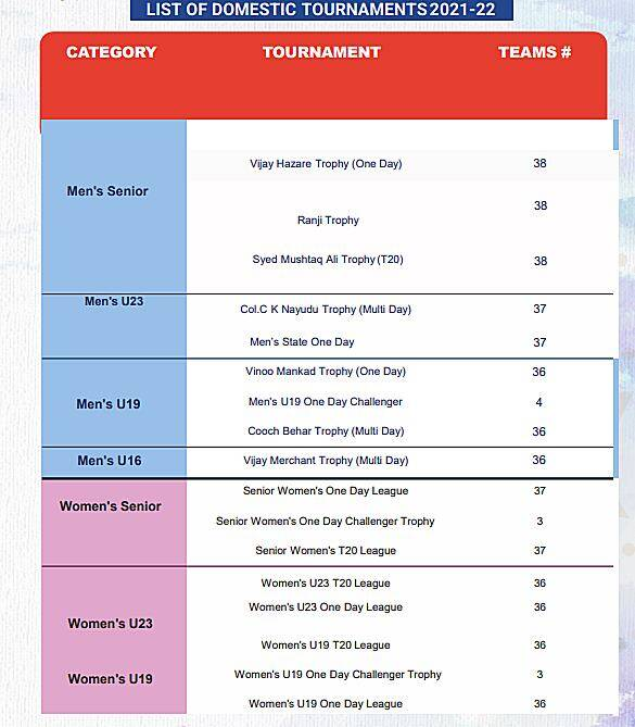 India domestic cricket, India domestic cricket schedule, India domestic cricket schedule 2021, BCCI, Ranji Trophy 2021, Syed Mushtaq Ali Trophy 2021, india cricket, cricket news, latest cricket news