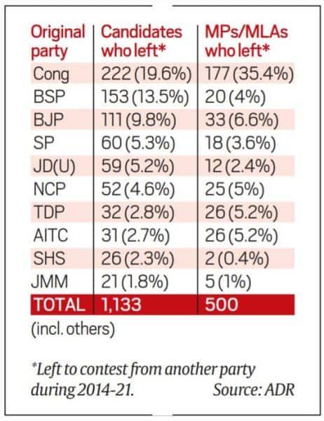 Congress, BJP, Congress MLAs, Congress leaders, Congress leaders switching parties, BJP, Indian Express