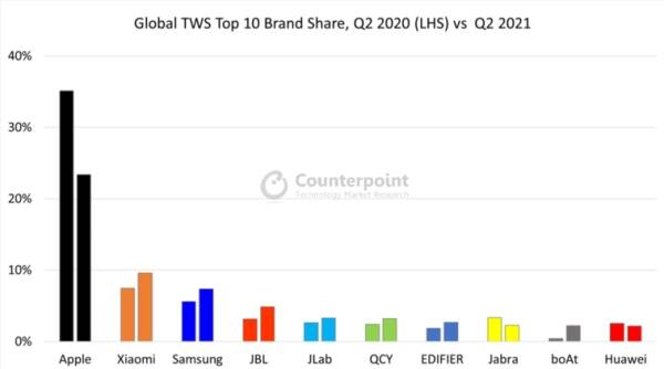 TWS market Q2 2021, counterpoint research