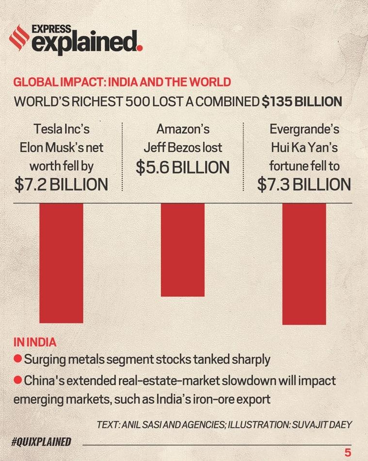 Evergrande crisis, Evergrande crisis explained, Evergrande, China Evergrande, Evergrande  stock markets, Indian Express