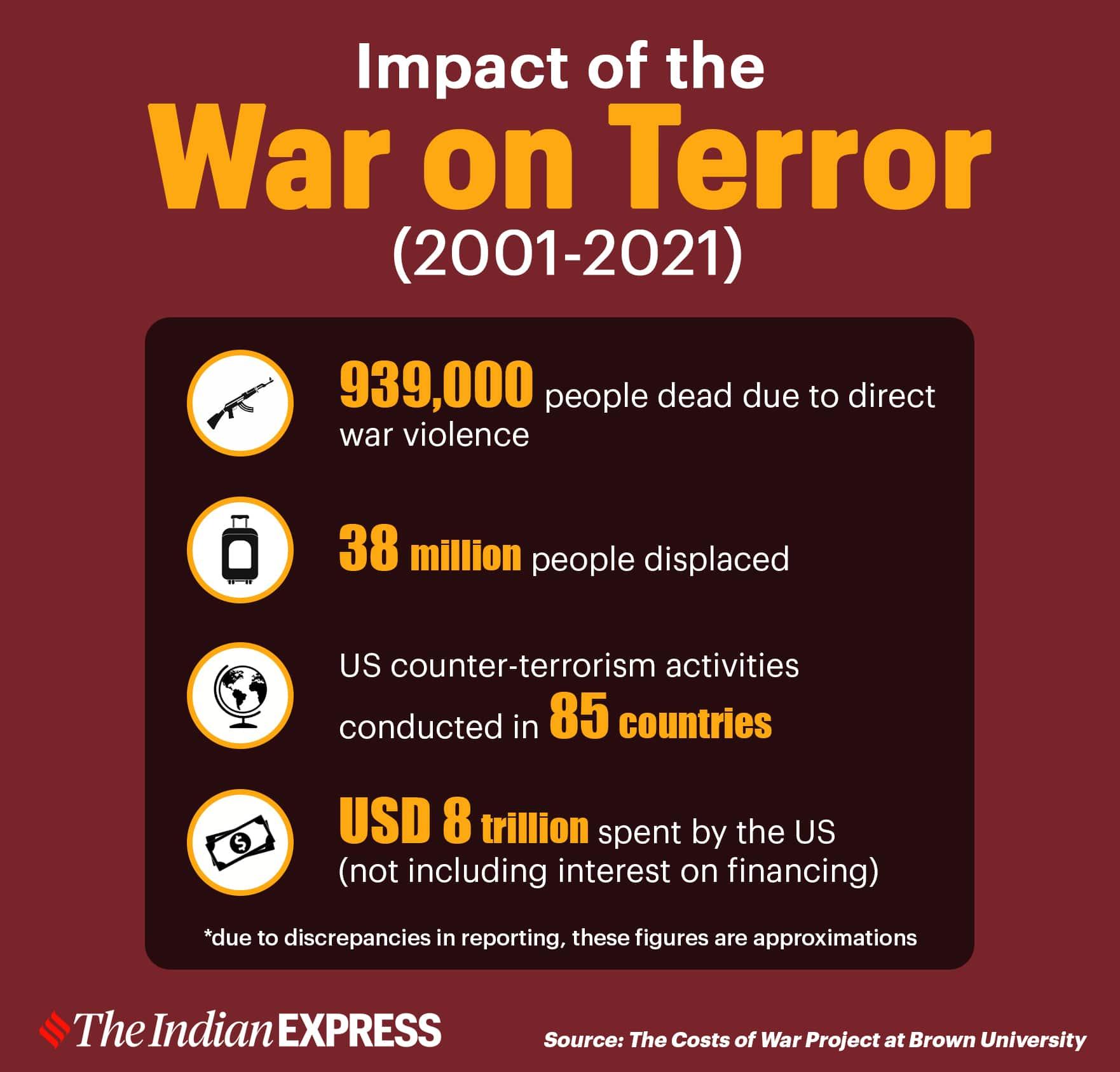 9/11, 9/11 anniversary, 9/11 twenty years, 20th anniversary of 9/11. 9/11 anniversary 2021, september 11, al qaeda, terrorism, afghanistan, taliban, iraq, war on terror, terrorist attack, world trade center, new york attack, plane crash, anti-terrorism, cost of war on terror, us, america war, islamic state, taliban, islamaphobia, foreign policy,