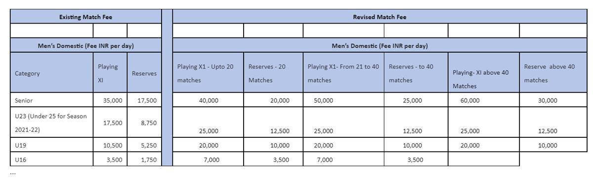 BCCI domestic pay structure.