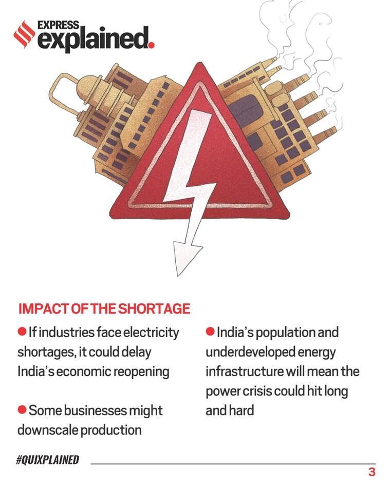 India coal shortage, coal shortage, coal shortage explained, fuel shortage, why is there coal shortage, Indian Express