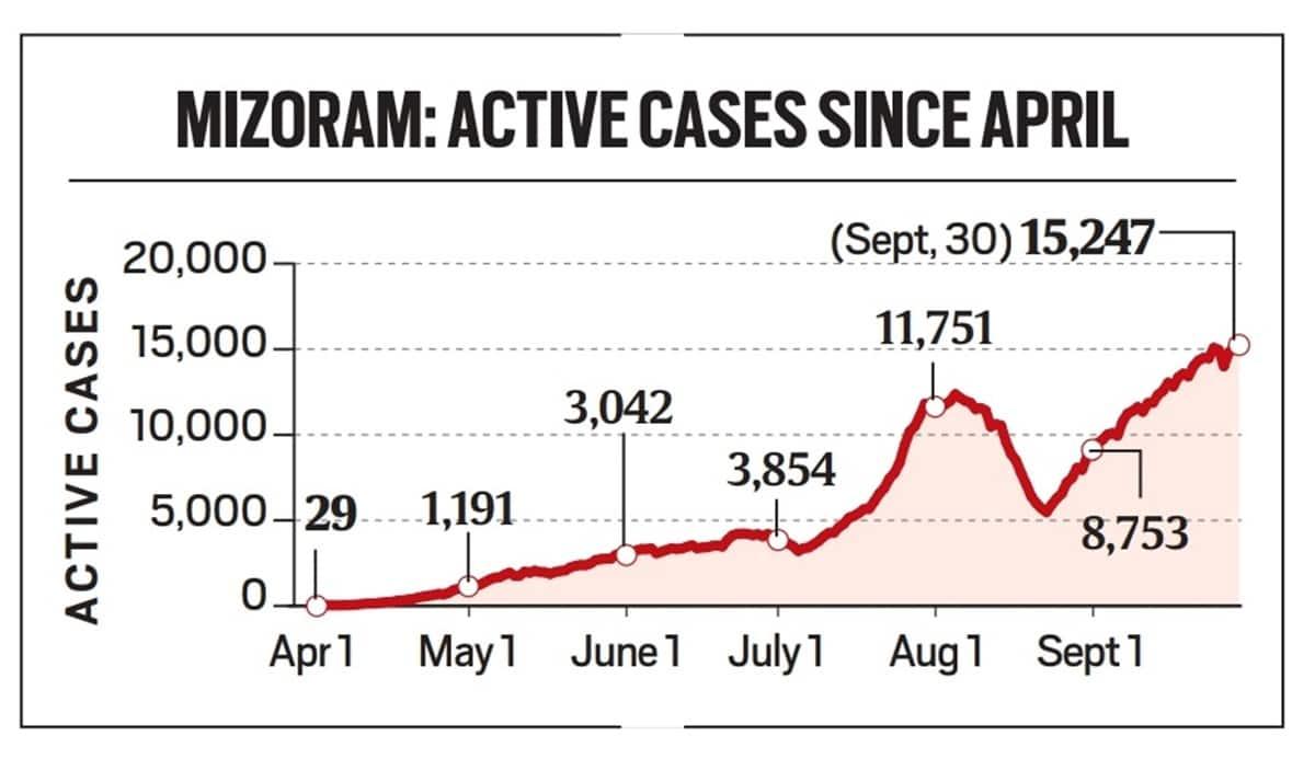 Mizoram news, Mizoram covid-19 cases, Mizoram coronavirus cases, Mizoram covid news, Mizoram news, Mizoram latest news, indian express, north east news, india news